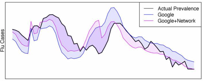 """Figuren viser hvordan Google Flu Trends (blå) viste for høye influensatall sammenlignet med data fra CDC, men hvordan den CDC-korrigerte kurven til forskerne fra University of California (rød) følger fasiten bedre under influensaepidemien i New York og New Jersey i 2009. (Foto: (Figur: Fra fagartikkel i Scientific Reports, <a href=""""http://creativecommons.org/licenses/by-nc-nd/4.0/"""">Creative Commons Attribution-NonCommercial-NoDerivs 4.0 International License</a>.))"""