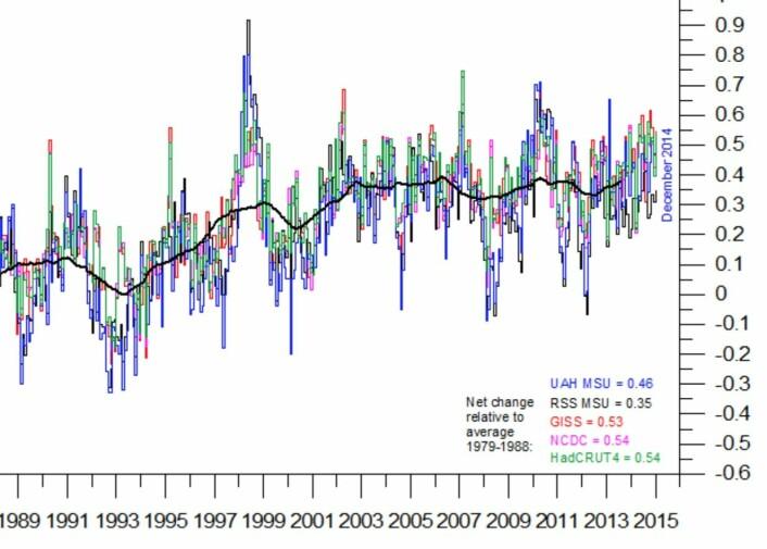 Fem kurver for globalt temperatur-avvik, samt ca 3 års glidende middelverdi for hele flokken. (Grafikk: Climate4You).