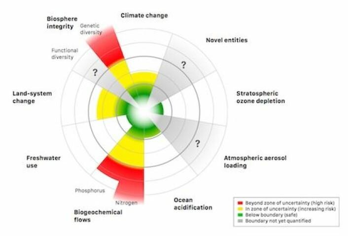 De ni grenseområdene som vi bør overholde for å holde oss i epoken holocen. De røde områdene er overskredet. De gule er i faresonen. I de grå områdene kjenner vi ikke verdiene.  (Foto: Steffen et al. Science (2015). Journal Science/AAAS)