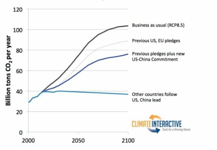 Denne grafikken fra Climate Interactive viser fire ulike alternativer for verdens utslipp av CO2 per år fram mot 2100. 1) Fortsette som før, 2) USA og EUs løfter om kutt, 3)   pluss de nye løftene fra USA og Kina, 4) Også resten av verden gjør som USA og Kina.  (Foto: (Grafikk: Climate Interactive))