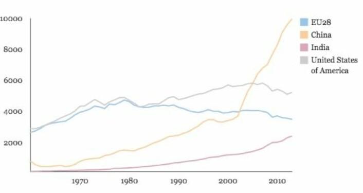 """Tabellen viser den dramatiske økningen i Kinas karbondioksidutslipp. EU-landenes utslipp er redusert. Anslagsvis 16 prosent av Kinas CO2-utslipp skyldes at Kina er blitt """"verdens fabrikk"""". Dette er forurensning blant annet vi i Norge """"eksporterer"""" til Kina gjennom kjøp av stadig flere varer.  (Foto: (Data og grafikk: Global Carbon Project/Carbon Brief))"""