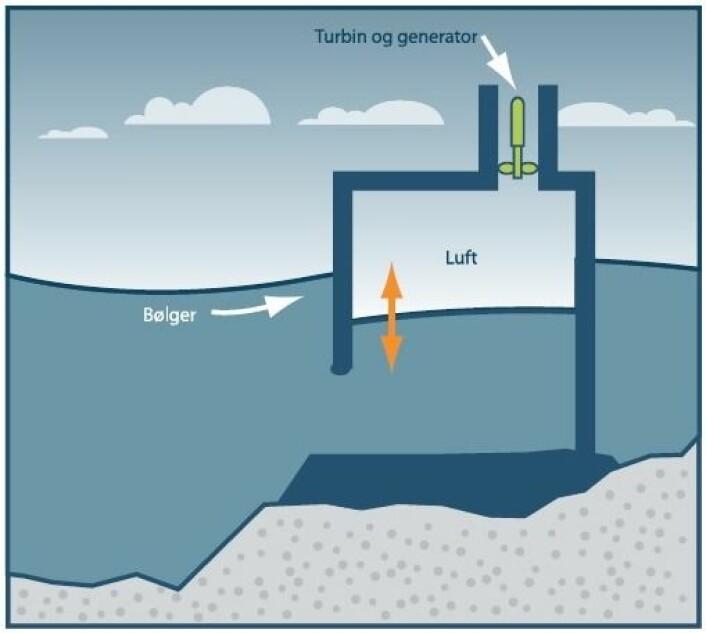 En svingende vannsøyle er en delvis nedsenket, hul struktur. Den er åpen under vannlinjen, og i den øverste delen har man en luftlomme. Vannsøylen inne i strukturen stiger og synker i takt med bølgene. Trykkvekslingene som oppstår gjennom denne bevegelsen driver luftstrømmer inn og ut av svingekammeret i toppen av konstruksjonen.  (Foto: (Kilde: Fornybar.no. Illustrasjon: Endre Bardal))