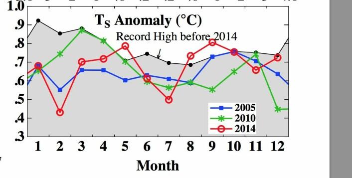 Rekordåret 2014 hadde en treg start, men satte nye månedsrekorder for global temperatur i mai, august og september. (Bilde: NASA GISS)