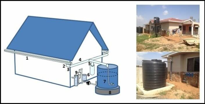 1. Takrenner montert med to graders fall mot nedløp. 2. Nedløp med selvrensende rist for fjerning av løv og rusk. 3. Rørbend for å lede vannet rundt hjørner. 4. Rør fra nedløp til tank, med fall for å unngå stillestående vann. 5. T-stykker for å forbinde røropplegg fra ulike kanter av huset og koble til en avleder. 6. Avleder som tar unna første del av et regnskyll, slik at taket blir rent før man høster vann til oppbevaring. 7. Tank med nivåmåler som er kalibrert for tankstørrelsen. 8. Installert tank med støpt fundament. 9. Videre distribusjonssystem med trykkpumpe, patronfiler og UV-desinfiseringsenhet, som automatisk opprettholder et fast trykk i tilførselsrørene. (Illustrasjon: Sintef. Foto: Herman Helness)