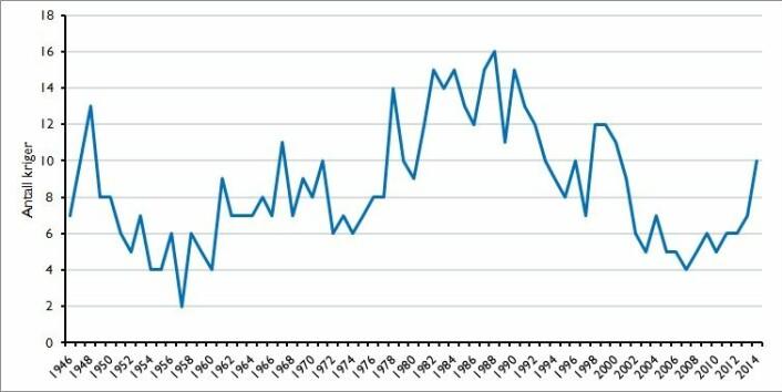 Figuren viser antall kriger 1946-2014, hvor de nyeste tallene fra konfliktprosjektet ved Uppsala universitet er lagt inn.  (Foto: (Figur: Ida Rudolfsen, på grunnlag av data fra UCDP -PRIO))