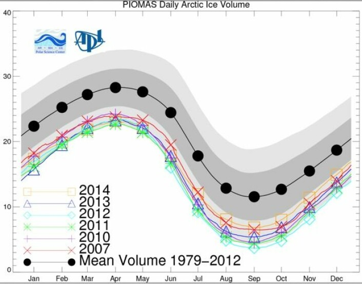 Sjøis-volumet i Arktis i satellittenes tidsalder. (Bilde: PIOMAS, Univ Washington)