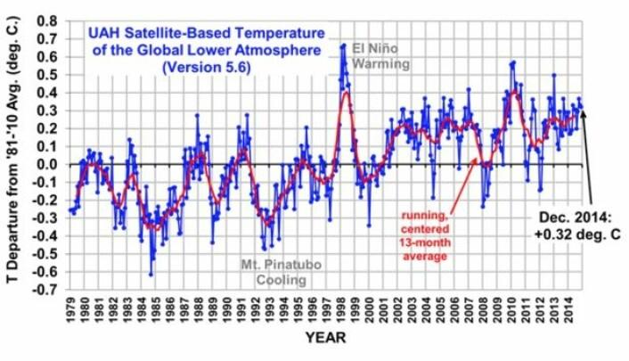 Ganske varmt nå i nedre troposfære, i følge UAH. Og Roy Spencers røde kurve er fortsatt på vei oppover mot en klar tredjeplass. (Bilde: Fra Roy Spencers blogg).