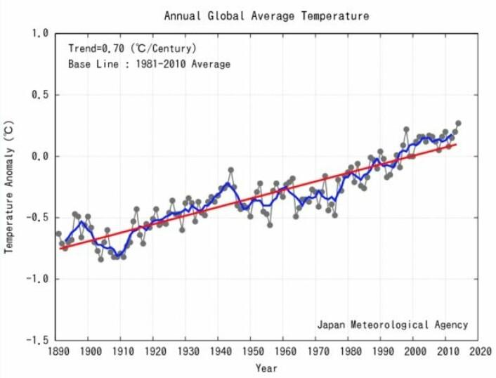 2014 ble et rekordår for global temperatur, i følge JMA. Den lange trenden er nå 0,7 grader pr århundre, men de siste 60 årene har temperaturen steget noe brattere. (Bilde: JMA)