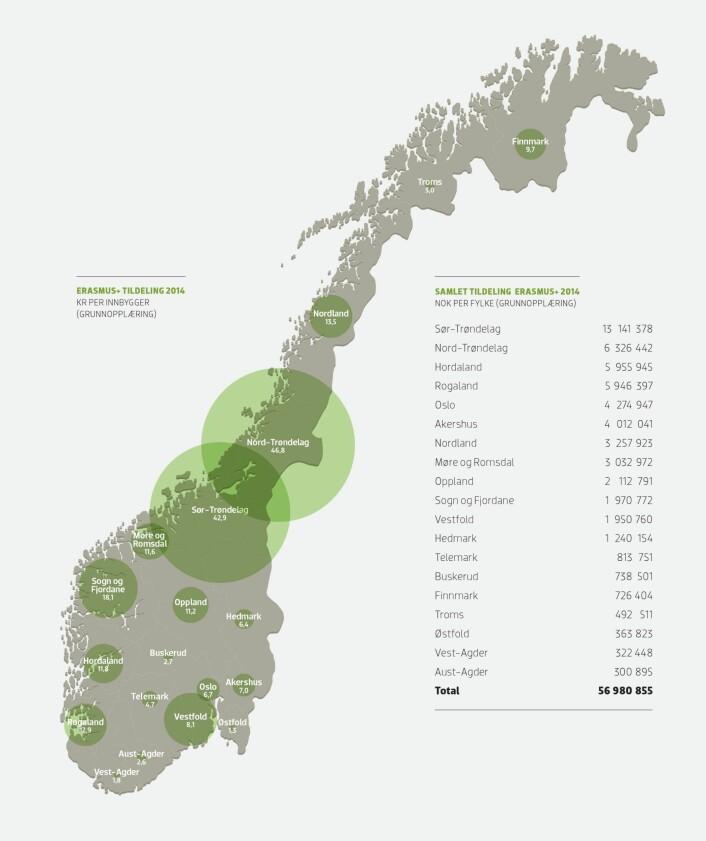 Kartet viser samlet tildeling i 2014 til skoler, fag- og yrkesopplæring og voksenopplæring i Erasmus . Tallene viser både mobilitetsprosjekter og strategiske partnerskap. Størrelsen på sirklene indikerer NOK til prosjekter i fylkene, delt på befolkningstall. (Foto: (Illustrasjon: SIU, Bodoni))