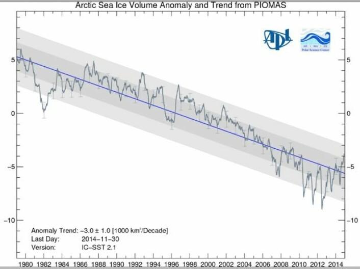 Trend og variasjon for sjøis-volumet i nord siden 1979. (Grafikk: PIOMAS, Polar Science Center, Univ of Washington)