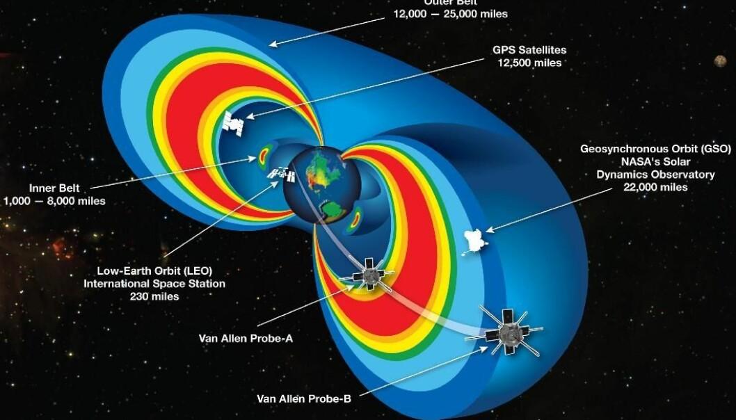 NASA-illustrasjon av Van Allen-beltene.  (Bilde: NASA)