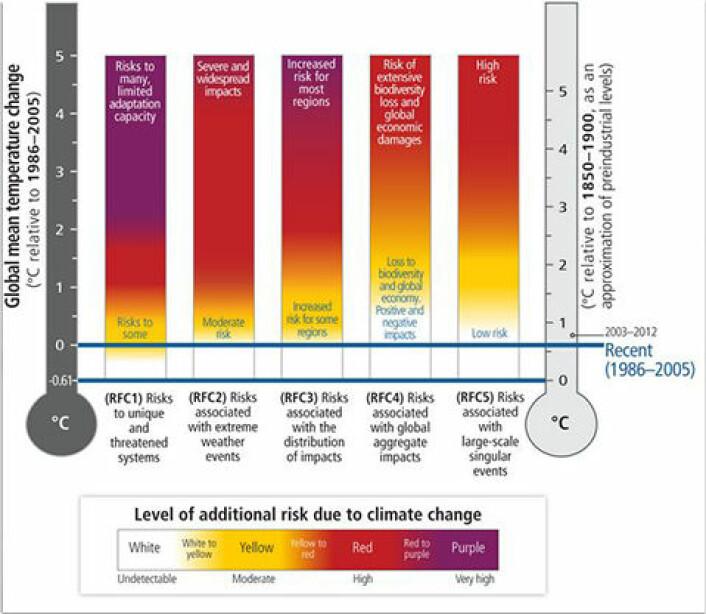 Grunn til bekymring? FNs klimapanel tar ikke stilling til noe eksakt mål for når farlige klimaendringer inntreffer, men noen av figurene etterlater likevel inntrykk av at de største endringene inntreffer ved to grader. Termometeret til høyre viser endringer sammenlignet med førindustriell tid.   (Foto: (Illustrasjon: Klimapanelet))