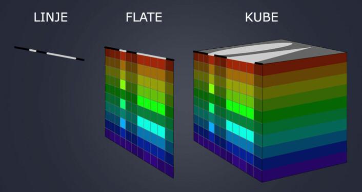 Det hyperspektrale kameraet skanner et og ett linjeformet utsnitt av figuren. Fargespekteret for hvert punkt i linjen blir spredd ut loddrett til en flate på bildebrikken. Skanningen av motivet, her en sirkel og en trekant, bygges opp linje for linje, fargeflate for fargeflate, til en spektralkube. Motivet (sirkel og trekant) sees på toppen av kuben. (Foto: (Figur: Arnfinn Christensen, forskning.no))