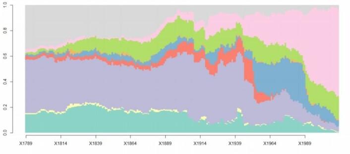 Den rosa fargen markerer demokratiske land. Antallet begynte å vokse gradvis tidlig på 1800-tallet. (Foto: (Tabell: Høgskolen i Halmstad))