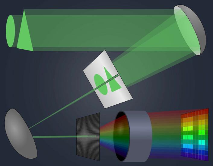 Enkel prinsippforklaring av hyperspektral kamera. De to figurene øverst til venstre sender ut lys med grønnfarge som ser lik ut for et vanlig kamera. Lyset fokuseres i et speil ned til en plate med en tynn spalte. Den slipper bare gjennom en smal stripe av lyset. Stripen fokuseres på nytt mot en plate med vannrett gittermønster, som sprer fargene i lyset loddrett på linja. Bildebrikken ser lysforskjellene langs linja vannrett, og fargeforskjellene i hvert punkt på linja loddrett. Så bygges bildet av figurene opp, linje for linje. (Foto: (Figur: Arnfinn Christensen, forskning.no))