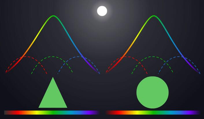 Trekanten og sirkelen reflekterer det hvite sollyset, og ser ut til å ha samme farge. Når kameraet bare skiller mellom rødt, grønt og blått (stiplede kurver), ser fargekurvene fra dem like ut. (Foto: (Figur: Arnfinn Christensen, forskning.no))
