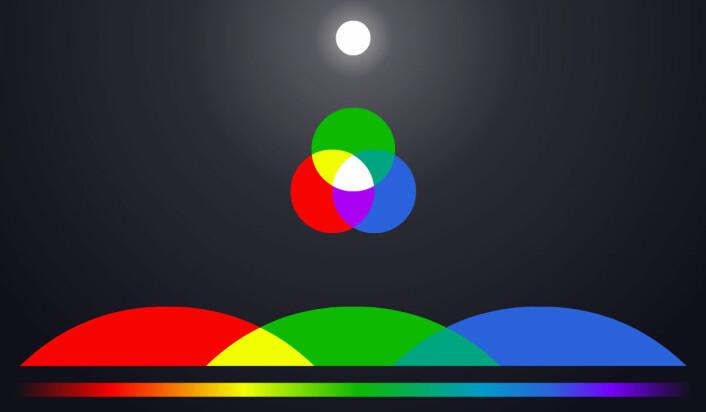 Vanlige digitale kameraer kan bare se tre grove fargeområder, rødt, grønt og blått. De andre fargene kommer fram ved å blande disse. Hvitt lys, som fra sola øverst, kommer fram ved å blande alle disse tre primærfargene. (Foto: (Figur: Arnfinn Christensen, forskning.no))