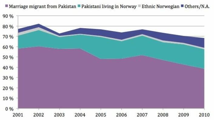 Andelen 30 år gamle pakistanere i Norge som er gift går stadig nedover. Lilla = gift med immigrant fra Pakistan. Grønt = gift med norsk-pakistaner. Grått = gift med etnisk norsk person. Blått = andre.  (Foto: (Tabell fra Institutt for samfunnsforskning))