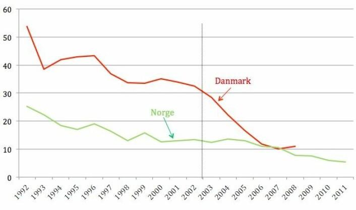 Så mange prosent av 21 år gamle jenter med bakgrunn fra land utenfor Europa er blitt gift i Norge og Danmark. Streken i år 2002 markerer innføringen av 24-årsregelen i Danmark.  (Foto: (Tabell: Institutt for samfunnsforskning))