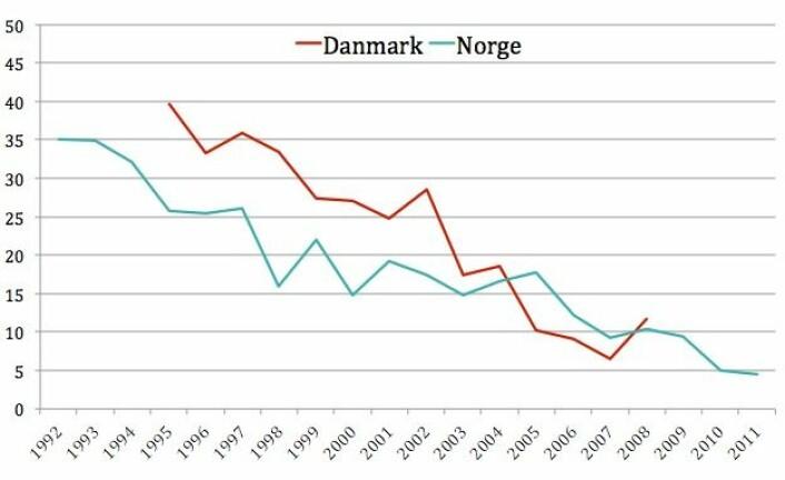 Så mange blant 21 år gamle jenter med bakgrunn fra Pakistan er gift. I Norge er nedgangen fra 35 prosent til 5 prosent.  (Foto: (Tabell: Institutt for samfunnsforskning))