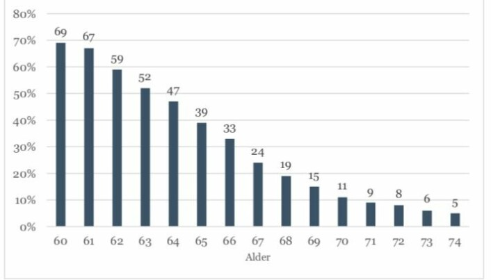 Slik faller sysselsettingen blant seniorene i arbeidslivet. Blant 60-åringer er innpå 70 prosent i arbeid. Etter 62 år faller sysselsettingen raskt. Blant 67-åringer er bare 24 prosent i arbeid. Det er tilsynelatende et stort potensiale for mer yrkesaktivitet blant seniorer. (Tall og grafikk: Seniorpolitikk.no)