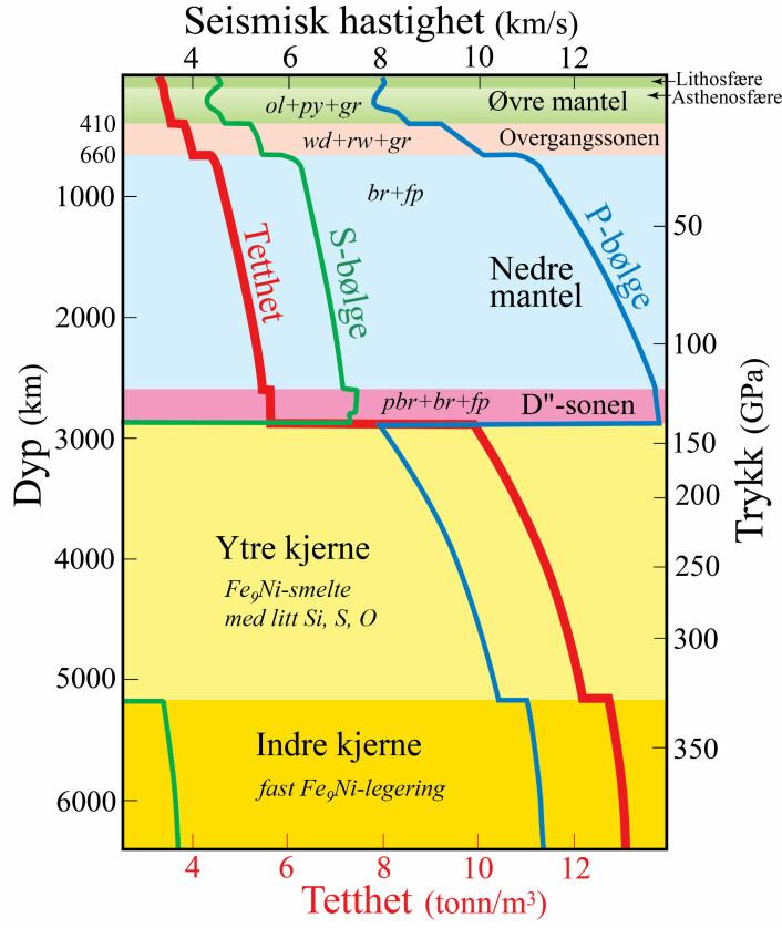 Figur 1. Jordas indre struktur og materialer (PREM-modellen, Dziewonsky & Anderson, 1981).  Seismisk bølgehastighet og tetthet er vist som funksjon av trykk og dyp i Jordens indre. P-(trykk-) og S-(skjær)-bølge refererer til bølger der svingeretningen er langs (P) og på tvers av (S) bølgens forplantningsretning.  Mineralselskapet i bergarten peridotitt, som dominerer i mantelen, er vist i kursiv med forkortelsene: ol, olivin; py, pyroksen;  gr, granat;  wd, wadsleyitt;  rw, ringwooditt;  br-bridgmanitt, fp, ferroperiklas, pbr, post-bridgmanitt.