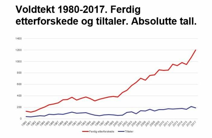 Antall etterforskede saker, illustrert ved den røde streken, har skutt i været siden 1980. Det samme har ikke skjedd med antall tiltaler, illustrert med den blå streken. (Graf fra Ragnhild Hennums presentasjon under seminaret)