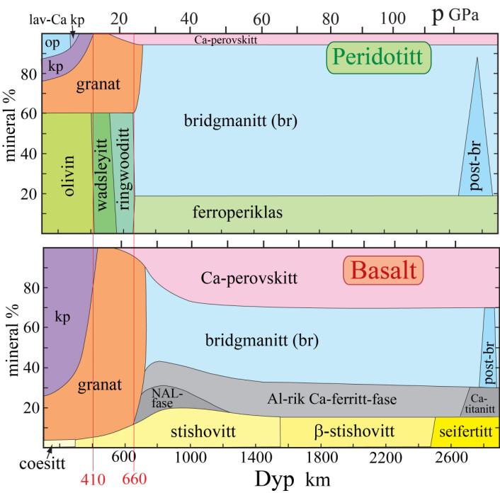 """Figur 2. Innholdet av ulike mineraler (volum%) i bergartene peridotitt (dominerende) og basalt som en funksjon av dypet og trykket nedover i mantelen (videreutviklet fra f.eks. Trønnes, 2010).  Den kjemiske sammensetningen til hvert av mineralene i mantelen varierer noe, men Mg/Fe-forholdet er omtrent 9. I formlene nedenfor brukes bokstaven M for Mg Fe.  Olivin, wadsleyitt (14-18 GPa) og ringwooditt (18-24 GPa) har alle sammensetning M2SiO4.  Pyroksenmineralene omfatter en ortopyroksen MSiO3 (op) og klinopyroksen CaMSi2O6 (kp). Granat-sammensetningen i den øvre mantelen er omtrent M3Al2Si3O12, men sammensetningen endres når pyroksenmineralene tas opp i fast løsning i granaten i overgangssonen.  Mineralene bridgmanitt og post-bridgmanitt har begge grunnsammensetningen MSiO3, men kan i tillegg inneholde betydelige mengder Al og treverdig Fe.  Ca-perovskitt og ferroperiklas er hhv. CaSiO3 og MO. De Al-rike basaltiske mineralene NAL, Ca-ferritt og Ca-titanitt har tilnærmet lik kjemi som ligger nær sammensetningsaksen mellom MgAl2O4 og NaAlSiO4.  Coesitt, stishovitt, -stishovitt og seifertitt er silika(SiO2)-dominerte mineraler, men -stishovitt og seifertitt inneholder i tillegg hhv. 3-4 % og 13-14 % Al2O3.  Artikkelen til Solbu (2014) gir et feilaktig inntrykk av at olivin og bridgmanitt (""""perovskitt"""") har lik støkiometri."""