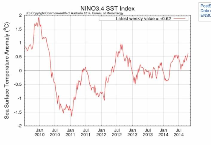 Der passerte indeksen Nino3.4 grenseverdien på  0,5. Men vil den bli der lenge nok til at vi får en El Ninjo og en ubestridt global varmerekord i 2015? (Grafikk: Australia BOM)