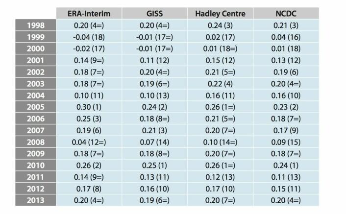 Global temperatur (avvik fra årsnormalen) for reanalysen ERA-Interim og tre klassiske måleserier i perioden 1998 - 2013.