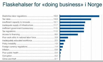 Dette er norske bedrifters flaskehalser for å drive produksjon og handel i Norge, ifølge dem selv.  (Foto: (Ill.: World Economic Forum 2014))