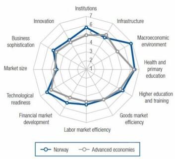 Norge har mange konkurransefortrinn, men scorer dårlig på infrastruktur. Blå er Norge, grå er andre land.  (Foto: (Ill.: World Economic Forum 2014))