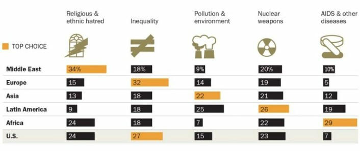 I Europa og USA ser flest på økonomisk ulikhet som den største trusselen. I Midtøsten frykter mange religiøst og etnisk hat. I Asia og Latin-Amerika er oppfattes miljøtrusselen som det alvorligste. Atomvåpen frykter folk jevnt over hele verden. Aids og epidemier oppfattes som mest truende i Afrika.  (Foto: (Grafikk fra Pew Research Center))