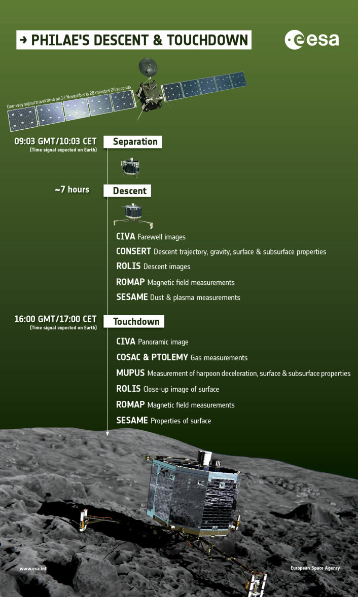 Tidslinje og navn på eksperimentene som romsonden Philae skal gjøre under og etter landigen på kometen 67P den 12. november 2014.  (Foto: ESA/ATG medialab)