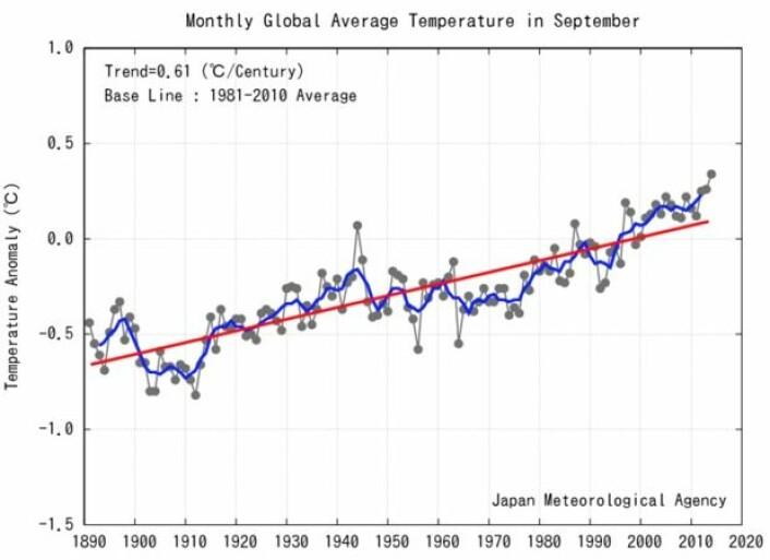 Det ble en rekordvarm september her nede ved Jordas overflate. (Bilde: JMA)