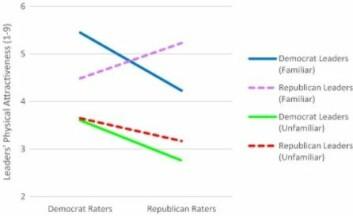 Blå kurve viser at kjente demokratiske ledere vekker atskillig mer fysisk begeistring blant demokratiske tilhengere enn motstandere, og rosa kurve viser at republikanske ledere er ansett som langt kjekkere av tilhengere enn av motstandere. Grønn og rød kurve viser at ukjente ledere for begge partier blir mer lunkent mottatt i begge leire.  (Foto: Cornell University)