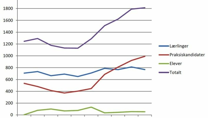 Antall fagbrev etter prøveform (lærlinger, praksiskandidater, elever og totalt). (Grafikk: Fafo)