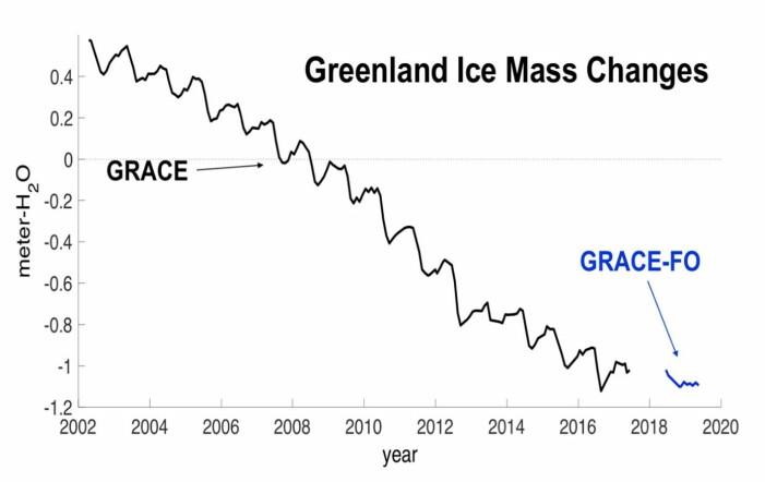 Da er vi i gang med tyngdefeltmålinger over Grønland igjen. Her oppdatert t.o.m. mai i år. (Bilde: NASA)
