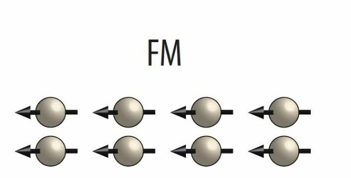 Grunnen til at et materiale er ferromagnetisk er at alle atomene har magnetismen orientert i samme retning. I sum blir dette til et materiale som oppleves som magnetisk også i makroskopisk målestokk.  (Foto: (Illustrasjon: NTNU))