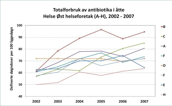 For de fleste helseforetakene gikk totalforbruket av antibiotika markant opp i perioden 2002-2007 (Foto: (Illustrasjon: Jon Birger Haug))