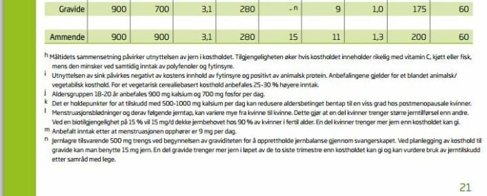 Godt gjemt i en generell brosjyre om Kosthold, ernæring og fysisk aktivitet, står en liten setning om at en del gravide kan få i seg for lite jern og muligens bør ta tilskudd. Her er den lille fotnoten til en tabell på side 21.  (Foto: (Faksimile: Brosjyre Helsedirektoratet))