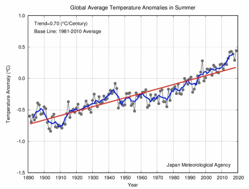 Det ble en rekordvarm sommer - globalt sett - i følge JMA. (Bilde: JMA)