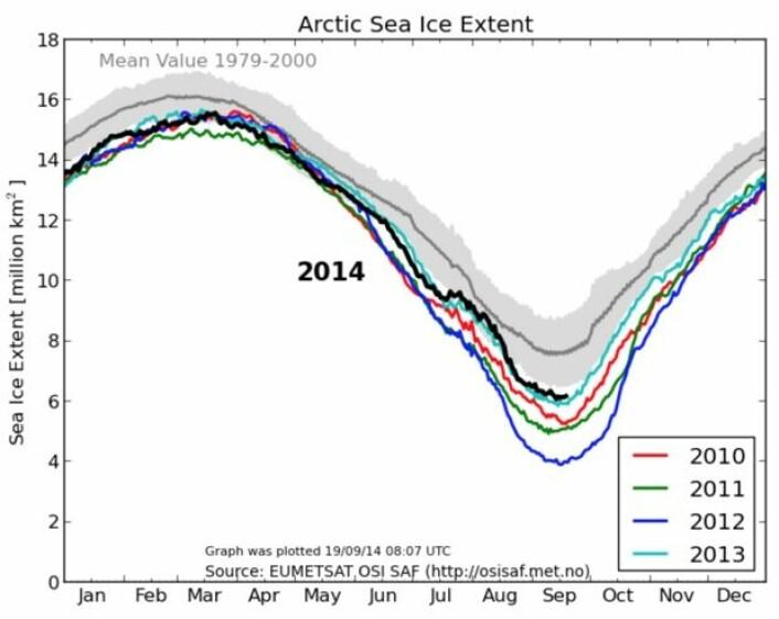 Store variasjoner i september-isens utbredelse i Arktis de siste fem årene. (Bilde: EUMETSAT osisaf.met.no)