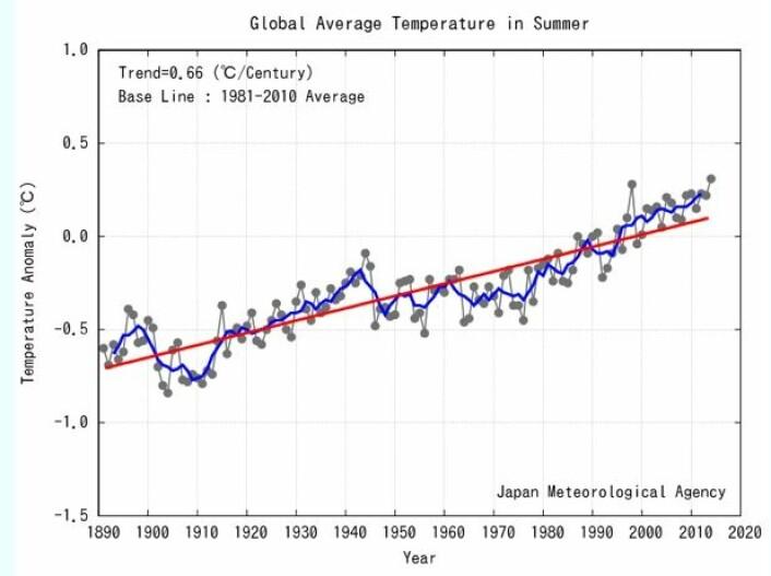Det ble en rekordvarm (nordlig) sommer i følge tallene fra JMA. Og 60-års trenden er fortsatt brattere enn den lange trenden på 0,66 grader pr århundre. (Bilde: JMA)