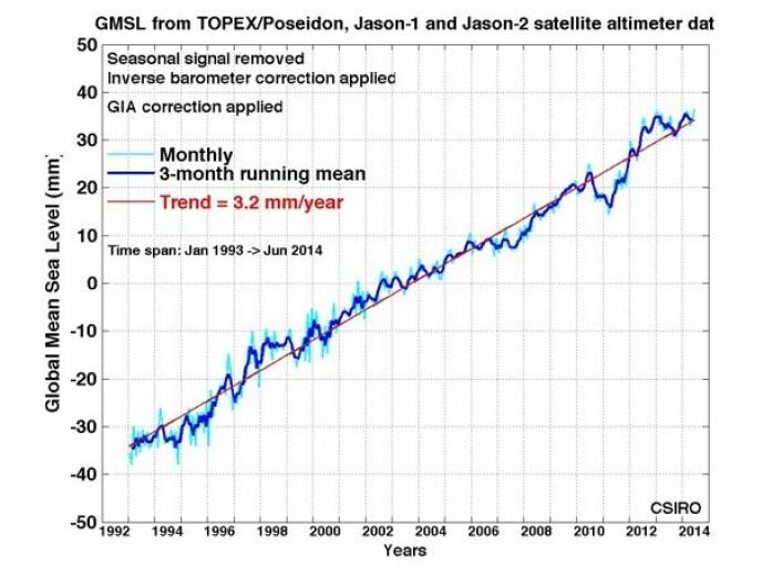 Altimetersatellittene observerer fortsatt en ganske jevn stigning i globalt havnivå. (Bilde: CSIRO)