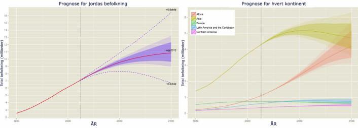 Prognoser for befolkningsutvikling fram mot år 2100. Den stiplede linjen i prognosen for hele jorda viser hvordan de gamle metodene ga større usikkerhet. Lys fargelegging viser grensen for 95 prosent sannsynlighet for riktig prognose, mens mørk fargelegging viser området for 80 prosent sannsynlighet. (Foto: (Figur: A. Raftery / Univ. of Washington, bearbeidet av forskning.no))