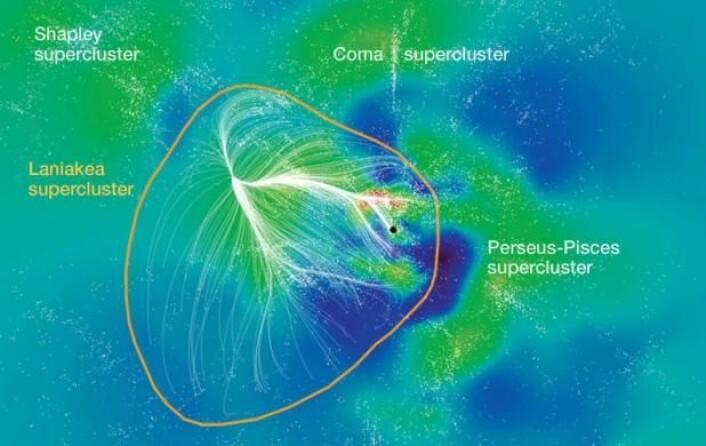 Et nytt kart plasserer Melkeveien (svart prikk) i en superhop av galakser (hvite prikker) som har fått navnet Laniakea. Kartet illustrerer også tettheten av galakser i universet – blå farge indikerer lav tetthet av galakser, grønn indikerer «moderat» tetthet og rød illustrerer høy tetthet.  (Foto: (Illustrasjon: SDVISION INTERACTIVE VISUALIZATION SOFTWARE BY DP AT CEA/SACLAY))