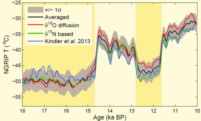 Den reviderte temperaturhistorien for Grønland (svart kurve, med grå usikkerheter) for perioden 18 000 til 10 000 år siden. Historien er basert på temperaturfortolkninger av både nitrogenmålinger (grønn kurve) og oksygen-18-målinger (rød kurve). Den blå kurven er fra en tidligere studie basert på nitrogenmålinger.  (Foto: (Illustrasjon: Senter for is og klima))
