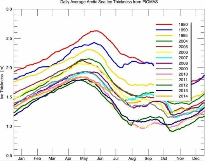 Sjøisen i Arktis er nå nesten en halv meter tykkere enn den var på samme tid i 2010 og 2011. (Bilde: PIOMAS-modellen, University of Washington)