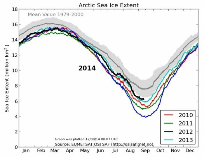 Litt mer sjøis i Arktis i år enn i fjor, ja. (Bilde: EUMETSAT osisaf.met.no)